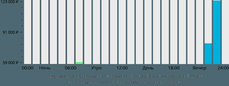 Динамика цен в зависимости от времени вылета из Сиднея в Ташкент