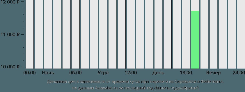 Динамика цен в зависимости от времени вылета из Сиракьюса в Фейетвилл