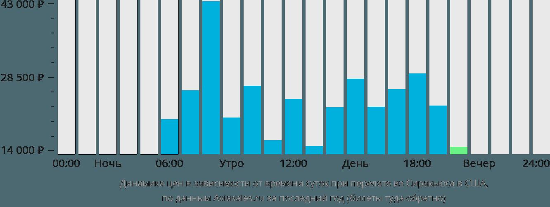 Динамика цен в зависимости от времени вылета из Сиракьюса в США