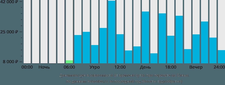 Динамика цен в зависимости от времени вылета из Саньи
