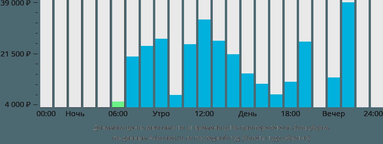 Динамика цен в зависимости от времени вылета из Зальцбурга