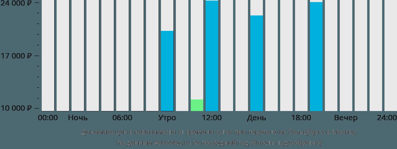 Динамика цен в зависимости от времени вылета из Зальцбурга в Москву