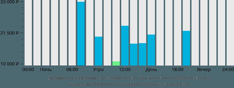 Динамика цен в зависимости от времени вылета из Зальцбурга в Россию