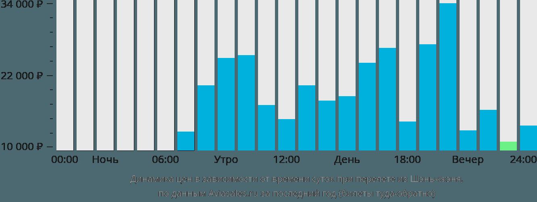 Динамика цен в зависимости от времени вылета из Шэньчжэня