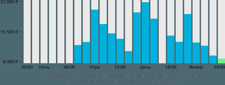 Динамика цен в зависимости от времени вылета из Шэньчжэня в Китай