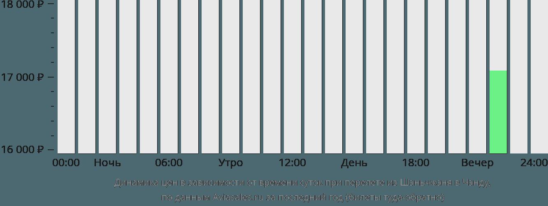 Динамика цен в зависимости от времени вылета из Шэньчжэня в Чэнду