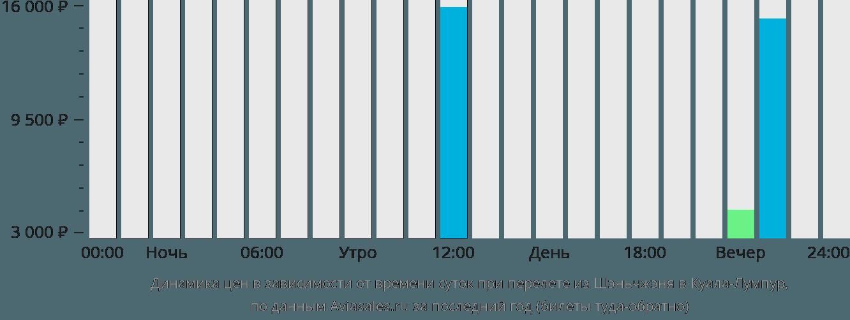 Динамика цен в зависимости от времени вылета из Шэньчжэня в Куала-Лумпур