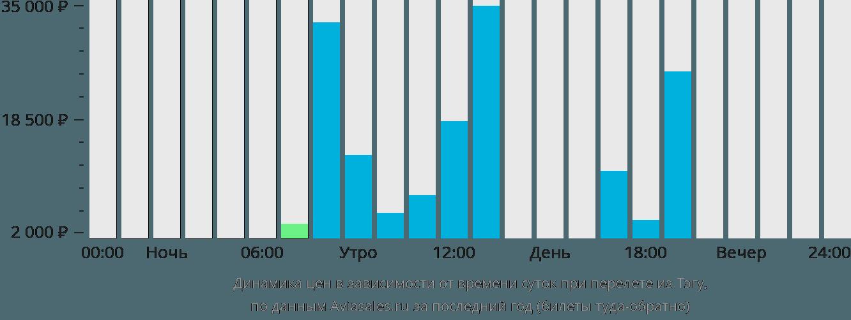 Динамика цен в зависимости от времени вылета из Тэгу