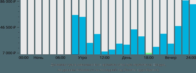 Динамика цен в зависимости от времени вылета из Циндао