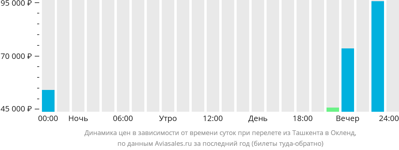 Динамика цен в зависимости от времени вылета из Ташкента в Окленд