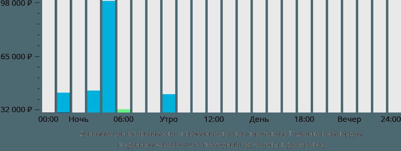 Динамика цен в зависимости от времени вылета из Ташкента в Амстердам