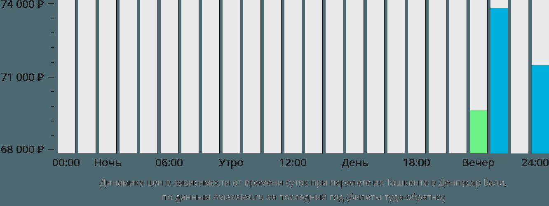 Динамика цен в зависимости от времени вылета из Ташкента в Денпасар Бали
