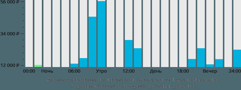 Динамика цен в зависимости от времени вылета из Ташкента в Кыргызстан