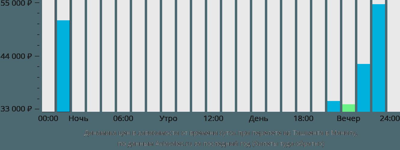 Динамика цен в зависимости от времени вылета из Ташкента в Манилу