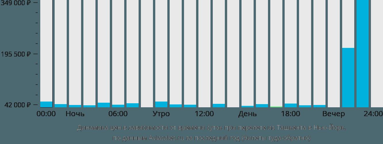 Динамика цен в зависимости от времени вылета из Ташкента в Нью-Йорк