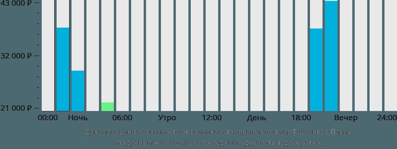 Динамика цен в зависимости от времени вылета из Ташкента в Пермь
