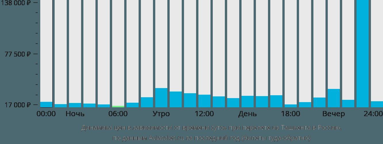 Динамика цен в зависимости от времени вылета из Ташкента в Россию