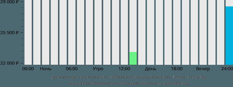 Динамика цен в зависимости от времени вылета из Ташкента в Актау