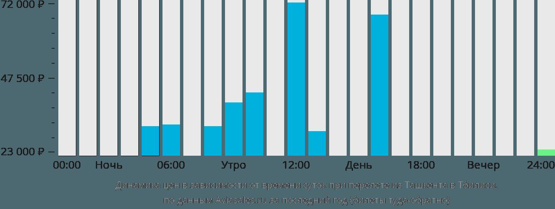 Динамика цен в зависимости от времени вылета из Ташкента в Тбилиси