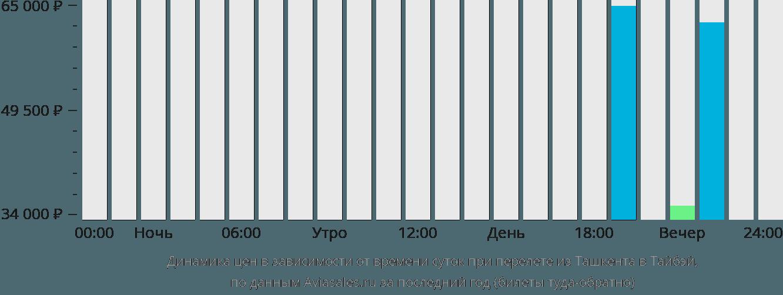 Динамика цен в зависимости от времени вылета из Ташкента в Тайбэй