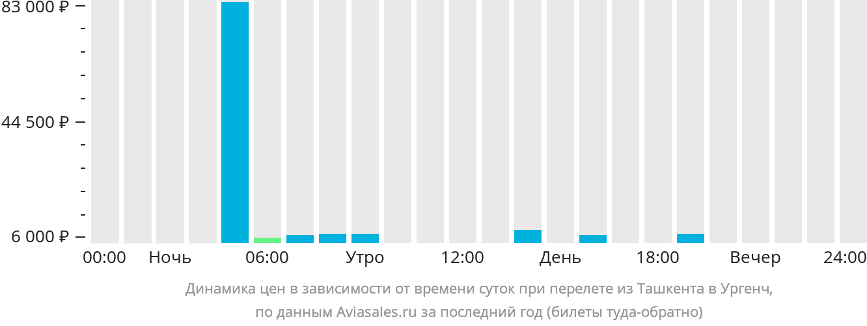 Динамика цен в зависимости от времени вылета из Ташкента в Ургенч