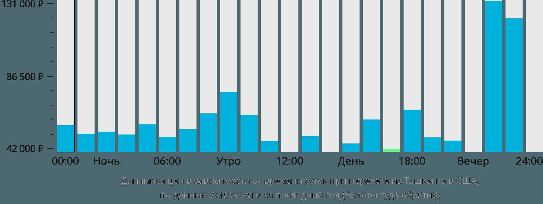 Динамика цен в зависимости от времени вылета из Ташкента в США