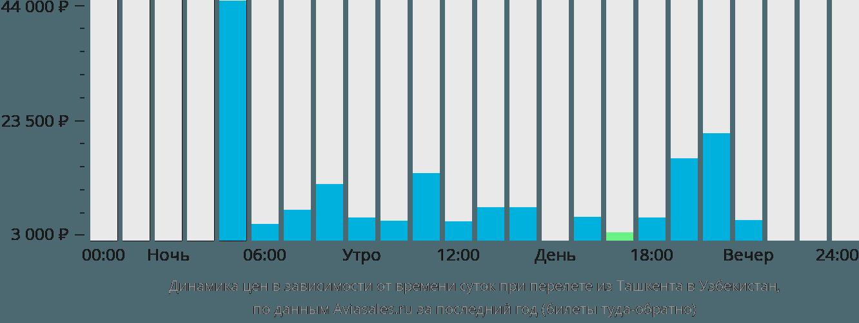 Динамика цен в зависимости от времени вылета из Ташкента в Узбекистан