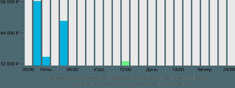 Динамика цен в зависимости от времени вылета из Ташкента в Вильнюс