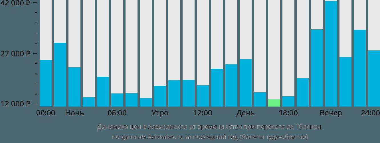 Динамика цен в зависимости от времени вылета из Тбилиси
