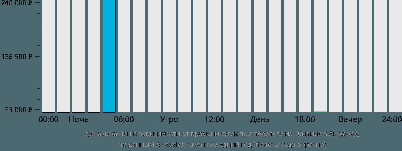 Динамика цен в зависимости от времени вылета из Тбилиси в Ашхабад