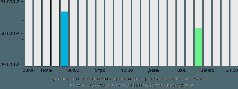 Динамика цен в зависимости от времени вылета из Тбилиси в Атланту