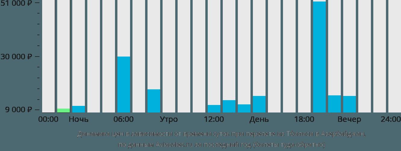Динамика цен в зависимости от времени вылета из Тбилиси в Азербайджан