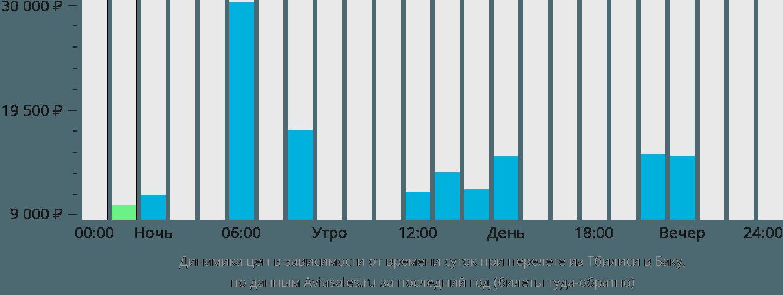 Динамика цен в зависимости от времени вылета из Тбилиси в Баку