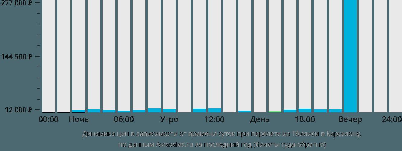 Динамика цен в зависимости от времени вылета из Тбилиси в Барселону