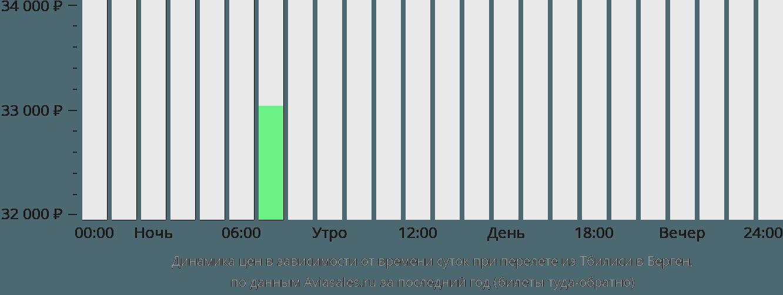Динамика цен в зависимости от времени вылета из Тбилиси в Берген