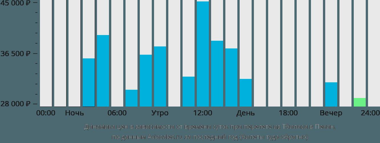 Динамика цен в зависимости от времени вылета из Тбилиси в Пекин