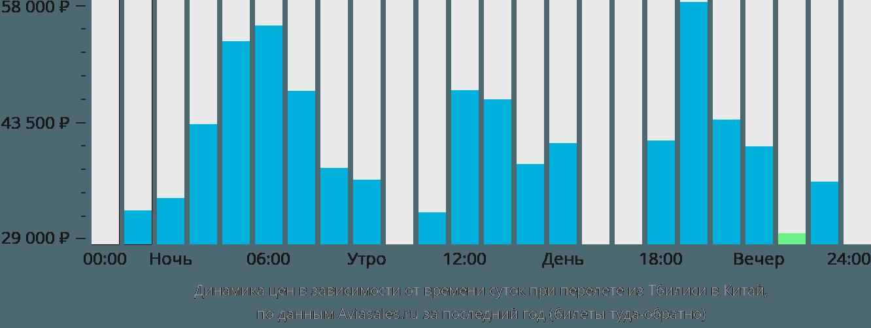 Динамика цен в зависимости от времени вылета из Тбилиси в Китай