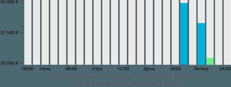 Динамика цен в зависимости от времени вылета из Тбилиси в Чэнду