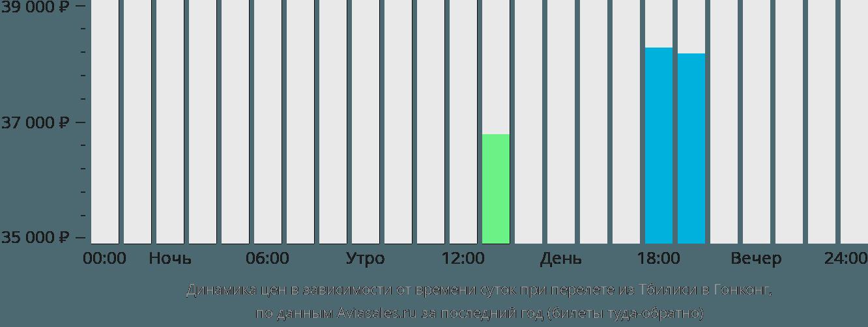Динамика цен в зависимости от времени вылета из Тбилиси в Гонконг