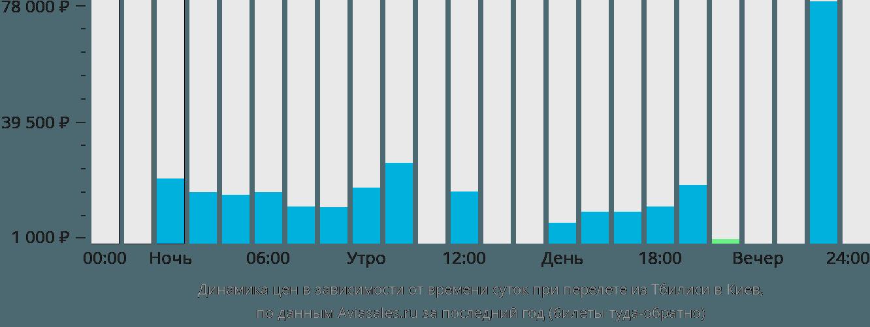 Динамика цен в зависимости от времени вылета из Тбилиси в Киев