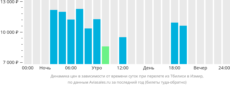 Динамика цен в зависимости от времени вылета из Тбилиси в Измир