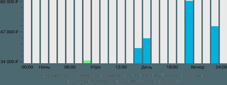 Динамика цен в зависимости от времени вылета из Тбилиси в Куала-Лумпур