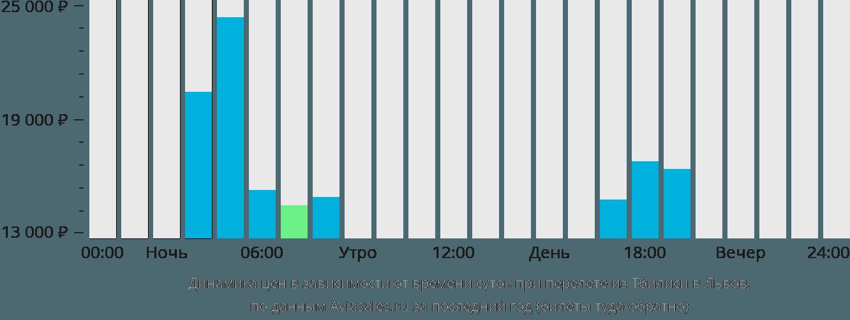 Динамика цен в зависимости от времени вылета из Тбилиси в Львов