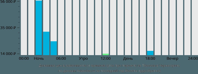 Динамика цен в зависимости от времени вылета из Тбилиси в Черногорию