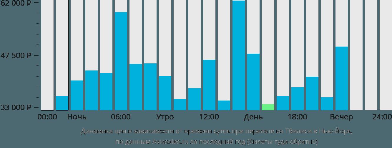 Динамика цен в зависимости от времени вылета из Тбилиси в Нью-Йорк