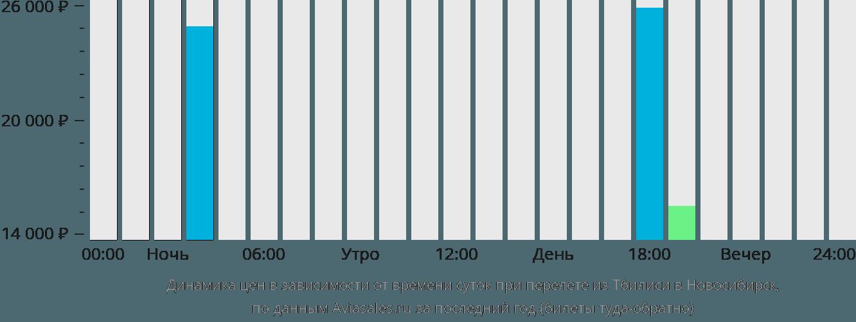 Динамика цен в зависимости от времени вылета из Тбилиси в Новосибирск