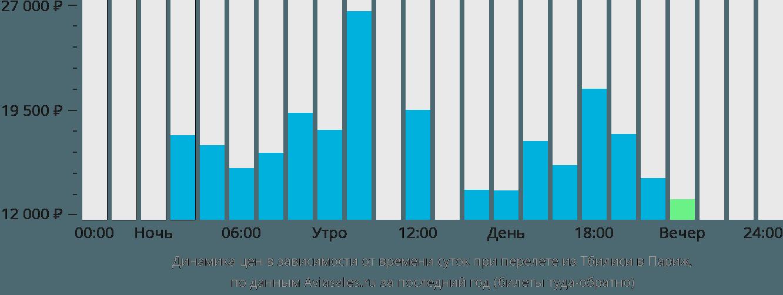 Динамика цен в зависимости от времени вылета из Тбилиси в Париж