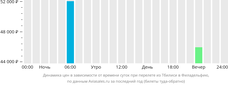 Динамика цен в зависимости от времени вылета из Тбилиси в Филадельфию