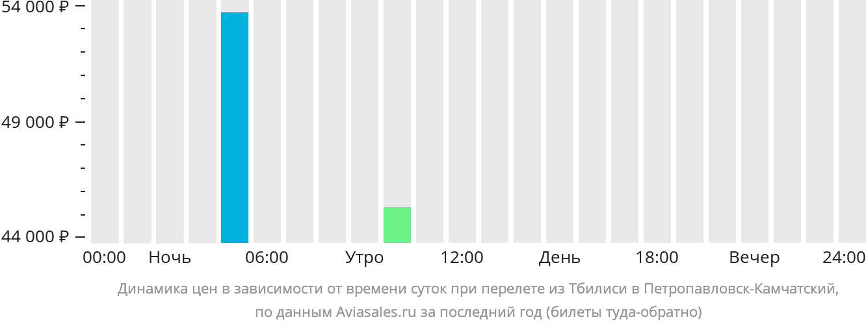 Динамика цен в зависимости от времени вылета из Тбилиси в Петропавловск-Камчатский