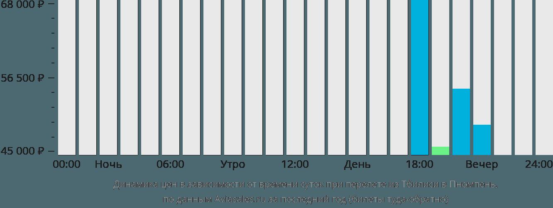 Динамика цен в зависимости от времени вылета из Тбилиси в Пномпень